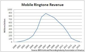mobile ringtones